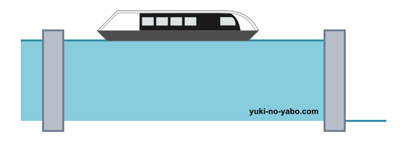 2.船が中に入ったら、後ろの門を閉める