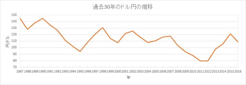 過去30年のドル円の推移