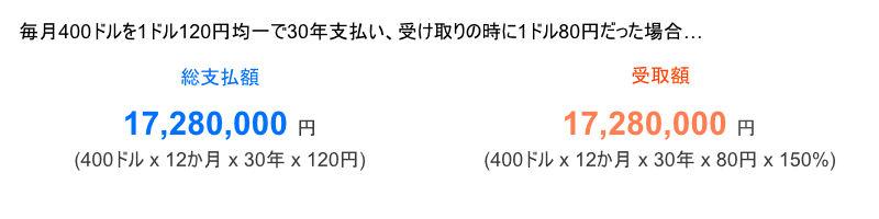 支払時に円安、受け取り時に円高のケースを検討してみよう
