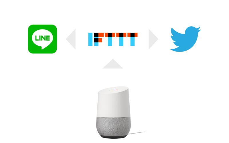 Google HomeとIFTTTの連携