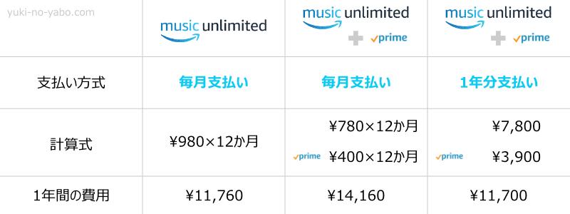 Amazon music Unlimitedを安く利用するには