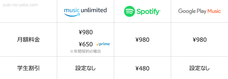 Amazon・Google・Spotifyの価格の比較