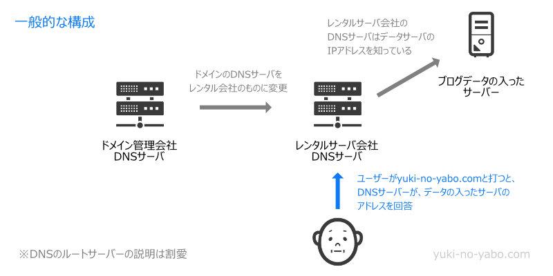 一般的なDNSサーバーの設定