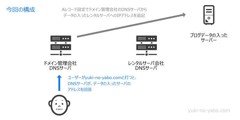 ドメイン管理会社のDNSサーバを使う場合