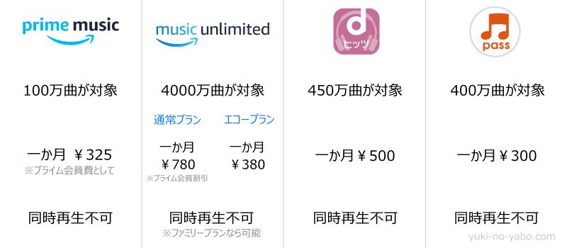 アマゾンエコーに適した音楽聞き放題サービスの比較