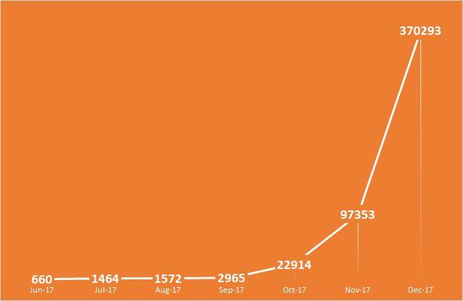 ブログのPV数の推移