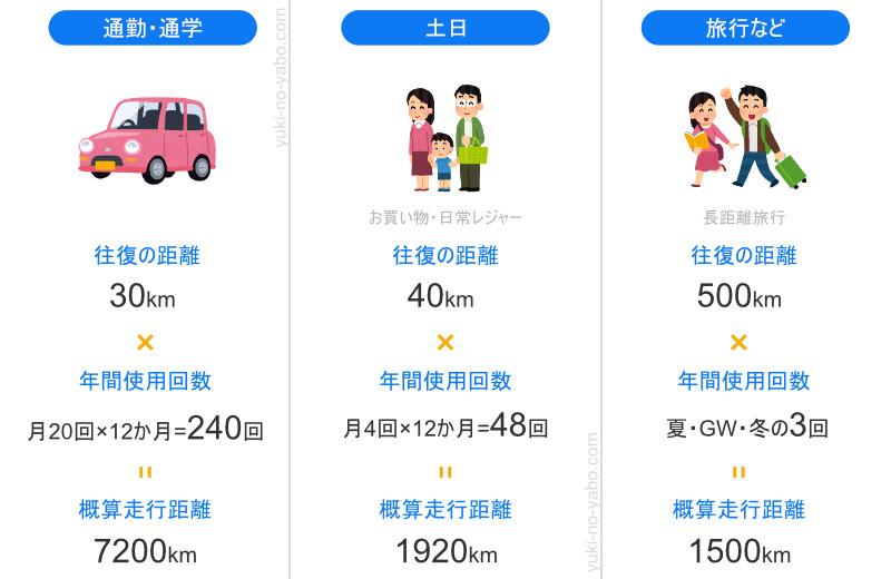 走行距離の算出例