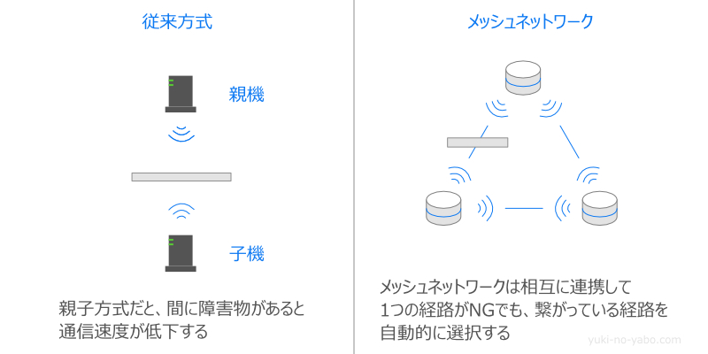 Google Wi-Fiのメッシュネットワーク