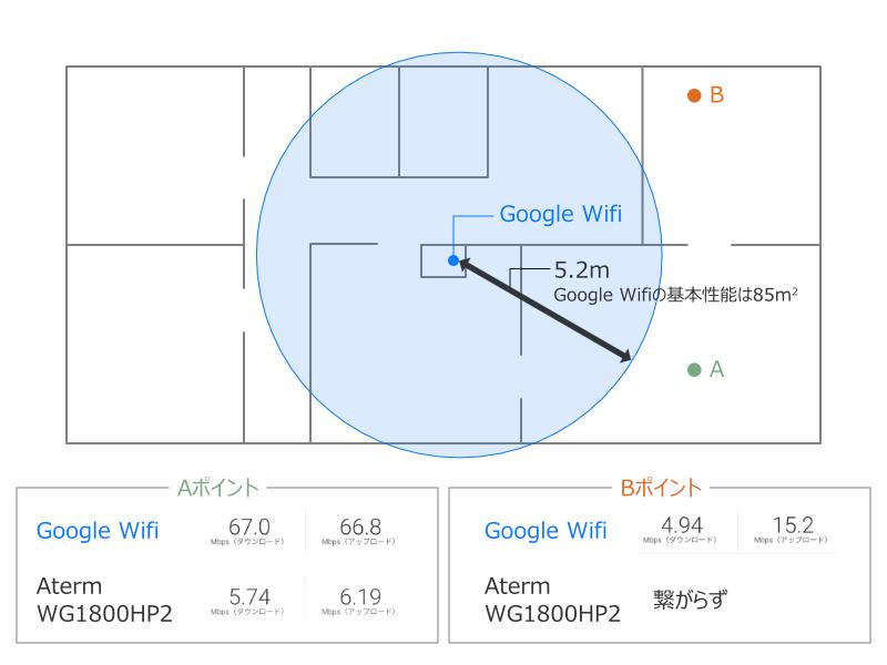 Google Wifiの通信速度