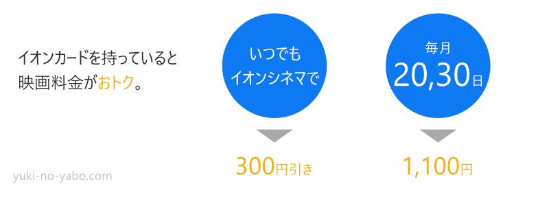 イオンカードで映画がいつでも300円引き。さらに20日、30日は1100円で見る事が出来る。