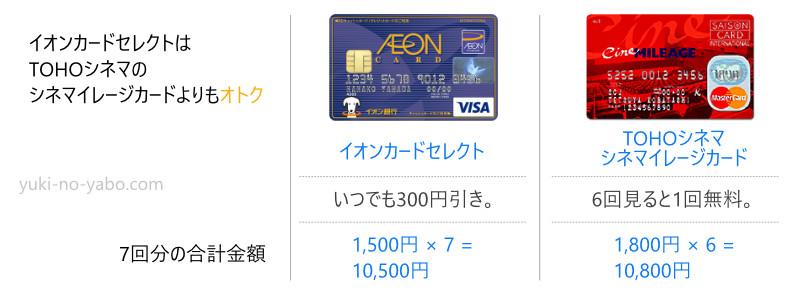 イオンカードセレクトはTOHOシネマのシネマイレージクラブよりも7回分の映画が300円お得。