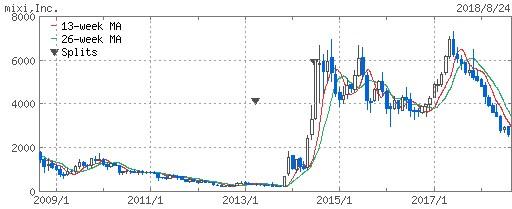 mixiの株価