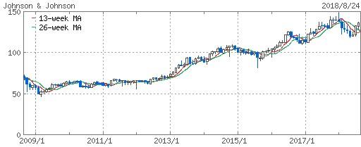ジョンソン&ジョンソンの株価