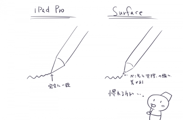 iPad ProとSurfaceの比較