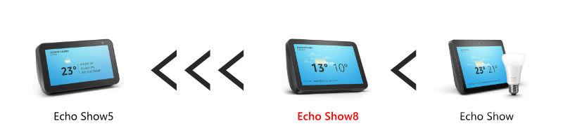 Echo showシリーズの音質の差