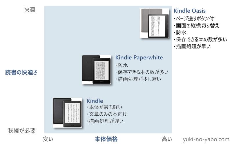 Kindleは本体が軽量で、安いのが特長で文書のみの本に適する。 KindlePaperwhiteは防水で解像度が高く、大容量でコミックにも良い。 Kindle Oasisは、様々な快適機能搭載。Kindleのレスポンスの悪さがないが、お値段は高い。