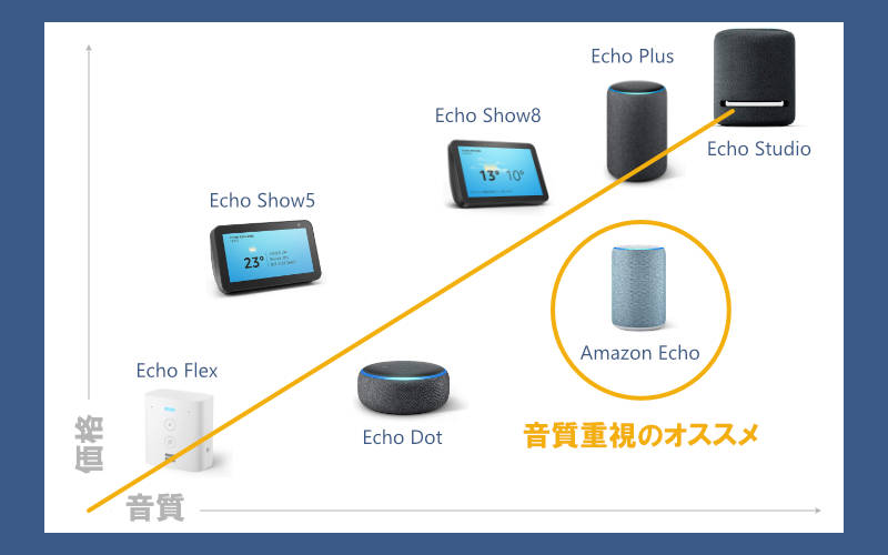 Echoシリーズの音質と値段の比較。音質重視ならAmazon Echoがバランスが良い。